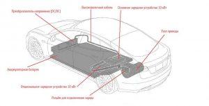 Схема расположения аккумуляторной батареи и связанных с ней узлов в электромобиле Tesla
