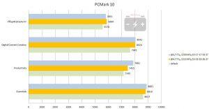 Результат PCMark 10