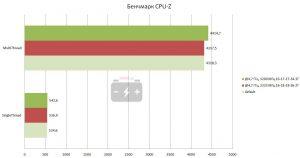 Результат в бенчмарке CPU-Z