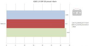 Результат в X265