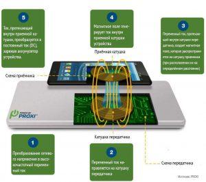 Схема процесса зарядки аккумулятора без проводов