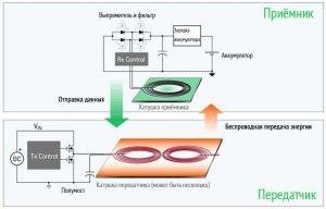 Схема процесса беспроводной зарядки
