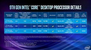 Процессоры Core i9 и i7 девятого поколения