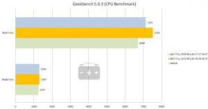 Результат CPU Benchmark
