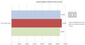 Результат в бенчмарке Corona