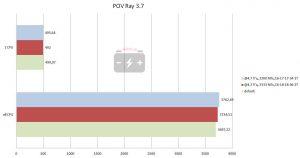 Результат в POV Ray 3.7