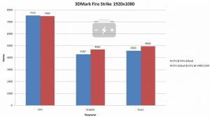 Результат в 3DMark Fire Strike