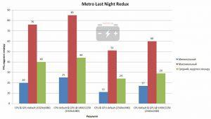 Результат в Metro Last Night Redux