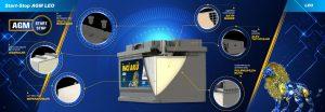 Преимущества и технологии аккумуляторов AGM Leo
