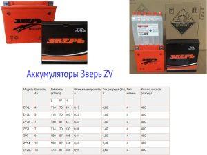 AGM аккумуляторы Зверь ZV