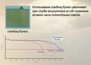 Использование спанбонд-бумаги