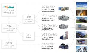 Промышленные аккумуляторы Sebang