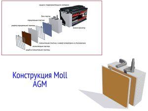 Технологии Moll AGM