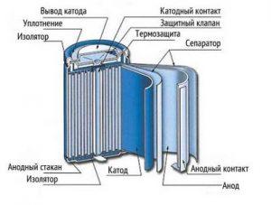 Конструкция аккумулятора в цилиндрическом корпусе