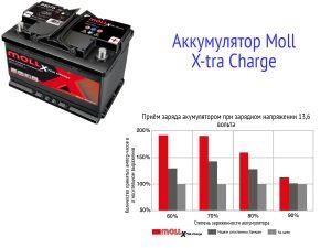 Аккумуляторы Moll X-tra Charge