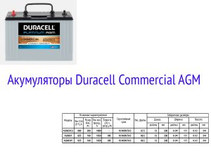 Аккумуляторные батареи Duracell Commercial AGM