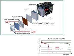 Технологии аккумуляторов Moll EFB