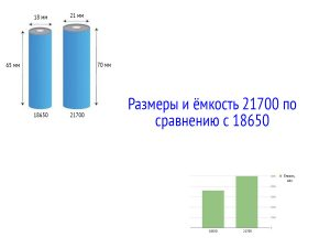 Сравнение 18650 и 21700