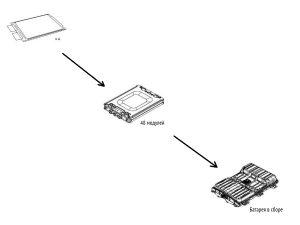 Модули батареи электромобиля