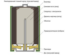 Какие батарейки лучше — алкалиновые или литиевые?
