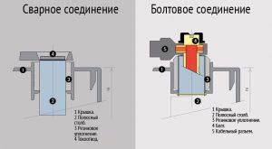 Соединение терминалов в элементах