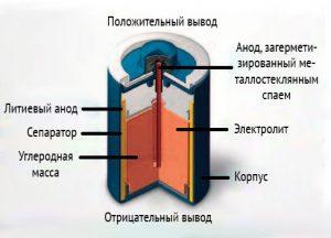 Бобинная конструкция литиевой батарейки