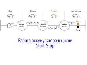 Работа аккумулятора в цикле Start-Stop