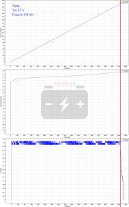 Заряд током 0,3 ампера