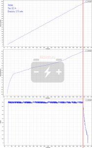 Заряд током 0,5 ампера