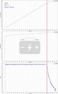 Заряд током 1 ампер