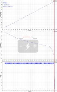 Разряд током 0,3 ампера