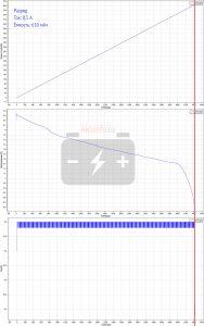Разряд током 0,5 ампера