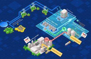 В городе Леуна запускается проект e-CO2Met