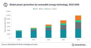 Крупнейшие нефтяные компании собираются приобретать активы возобновляемой энергетики