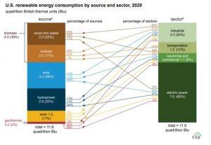 В 2020 году США потребили рекордное количество возобновляемой энергии