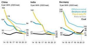 Значения LCOE для солнечных и ветряных электростанций снизились меньше угольных