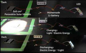В экспериментальном устройстве используется перовскитовый солнечный модуль размером 5 × 5 см для зарядки литий─ионной батареи.