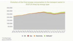В ЕС потребление топлива в транспортном секторе идёт низкими темпами