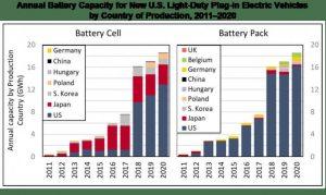 США лидируют по объёмам производства аккумуляторов для электромобилей