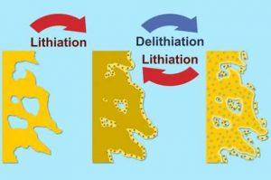 Специалисты исследовали процессы внутри Li-Ion аккумуляторов с анодом из сплава