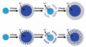 Базовая модель процесса деградации анода из сплава