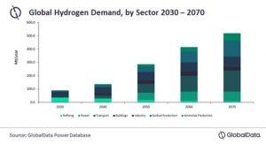 Водород играет всё большую роль в энергетическом переходе