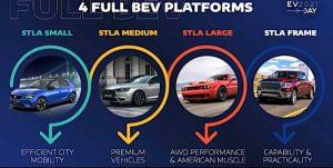 Stellantis представили свою стратегию электрификации автомобилей