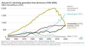 EIA: возобновляемые источники энергии стали вторыми по распространенности в США