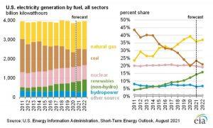 В 2022 году возобновляемые источники энергии составят 23% всей выработки электроэнергии в США