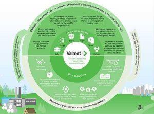 Климатическая программа Valmet Oyj одобрена Science Based Targets