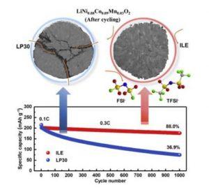 Литий-металлический аккумулятор с рекордной энергетической плотностью