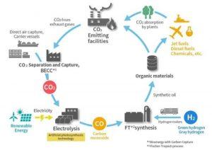 Японский консорциум разработает проект SAF с круговоротом углерода