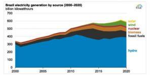 EIA: в 2020 году гидроэнергетика обеспечивала 66% выработки электроэнергии в Бразилии