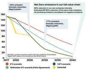 До 2030 года и далее компания Vattenfall сократит выбросы углекислого газа в соответствии с ограничением глобального потепления до 1,5 градусов Цельсия